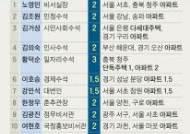 """[부동산 내로남불] 작년 노영민 """"집 팔라""""했지만···靑다주택자 되레 4% 늘었다"""