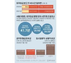 [뉴스분석] 내년 <!HS>최저임금<!HE> 8720원, 코로나 영향 역대 <!HS>최저<!HE> 인상률