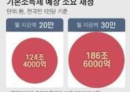 """""""기본소득제, 빈곤·실업률만 끌어올려…180조 넘는 재원 조달도 문제"""""""