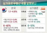 """""""해외도 그렇다""""는 김현미…보유세·거래세 다 올린건 韓 유일"""