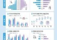 한국 인구 5%가 장애인인데…3명 중 1명만 취업했다
