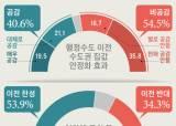 """""""여의도 집값, 국회 있어 비싼가"""" 서울시민 70% 수도이전 불신"""