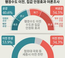 """""""여의도 집값, <!HS>국회<!HE> 있어 비싼가"""" 서울시민 70% 수도<!HS>이전<!HE> 불신"""
