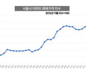 [ㅈㅂㅈㅇ] 90년대 안정적이던 서울 집값, 00년대 들어 왜 오르기 시작했을까