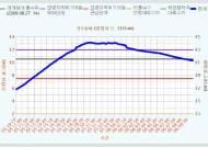 임진강 최북단 필승교 수위 '하강'…임진강 일대 다소 안도