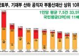 국토 고위공직자 부동산 평균 12억…文정부때 재산 51% 올랐다