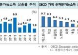 """한경연 """"지난해 가계 순처분가능소득 상승률 1.9%…역대 최저"""""""