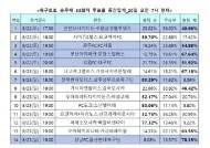 축구토토 승무패 33회차, 축구팬 80%