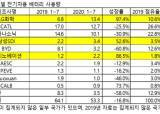 한국 배터리 3사, 중·일 제치고 순항…글로벌 점유율 35.6%
