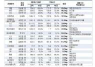 총수일가 경영권 승계 가속화, 대림그룹 이해욱 회장 지분 가장 많이 늘어
