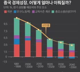 [원터치 <!HS>경제<!HE>] 2050년 <!HS>중국<!HE> 성장률은 2.9%?
