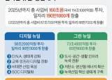 복지 200조, 뉴딜 21조…민간투자 자극 못하면 '밑빠진 독'