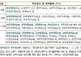 내년부터 신도시 사전청약…인천 계양·남양 왕숙·과천 6만채