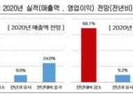 """""""추석 상여금 안준다"""" 전년 대비 5.4%포인트 늘어...코로나에 우울한 추석"""