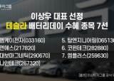 """이상투자그룹 이상우 대표, 테슬라 '배터리 데이' 최대 수혜주 7선 공개"""""""