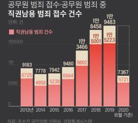 국정농단 심판한 '직권남용'의 역설…공무원 범죄 접수 확 늘었다