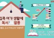 '코로나19 책바람' 도서 구매 49% 늘었다…인기 분야는?