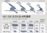 [단독] 北 괴물ICBM 내놨는데…軍 <!HS>속초<!HE>사격훈련 올해 1회뿐