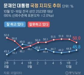 文지지율 소폭 상승, <!HS>민주당<!HE>은 3%p 하락 '라임·옵티머스 영향'