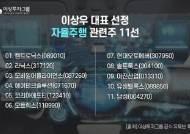 이상투자그룹 이상우 대표, 자율주행 관련주 11선 공개
