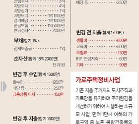 [<!HS>반퇴시대<!HE> 재산리모델링] 개발전망 높은 서울 빌라만 보유, 나머지 부동산은 매각