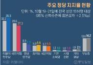"""민주당 지지율, 급락 후 반등 """"지지층 결집""""…국민의힘2%p↓"""