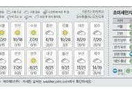 [오늘의 날씨] 10월 26일