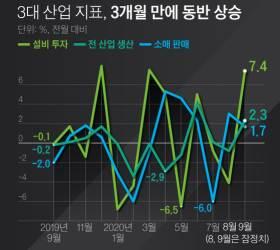 홍남기 반색한 생산·소비·투자 '트리플 반등'…불확실성 여전
