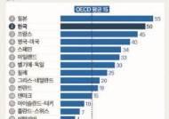최고세율 OECD 평균의 2배…상속세 개편 급물살 타나
