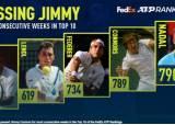 나달, 15년간 세계랭킹 10위권 유지…790주 연속 신기록