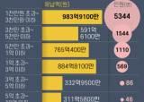 8700명이 지방세 4244억 체납…4년째 1위는 오문철 146억