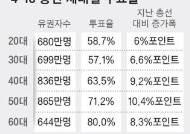 4·15 총선, 60대 투표율 80% 달했지만 4050에 밀려 야당 완패