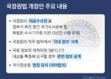 """與 '국정원 대공수사권 <!HS>폐지<!HE>' 단독처리…野 """"5공 경찰"""" 반발"""