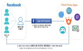 330만명 개인정보 유출…정부, 페이스북 형사고발하고 과징금 67억 부과