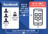'330만명 학력·연애상태 개인정보 유출' 페이스북 형사고발…과징금 67억