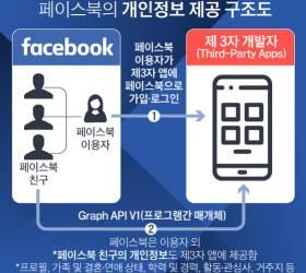 '330만명 학력·연애상태 개인정보 유출' <!HS>페이스북<!HE> 형사고발…과징금 67억