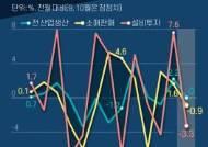 """홍남기 """"전망 밝다"""" 했던 경제 지표…한 달 만에 다시 주춤"""