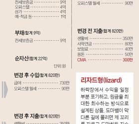 [<!HS>반퇴시대<!HE> 재산리모델링] 송파 아파트 입주해 거주요건 채우고 상가는 팔아라