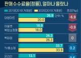 힘빠진 대형마트, 힘세진 온라인쇼핑몰 '<!HS>수수료<!HE>율 권력이동'