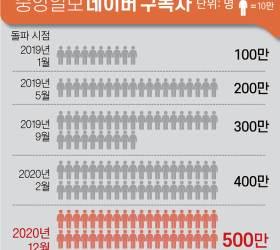 """""""독자 여러분, 감사합니다"""" 중앙일보 네이버뉴스 구독자 500만 돌파"""