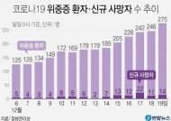 '병상 대란' 충북 중증환자 병상 0개, 5일 연속 사망자 두 자릿수