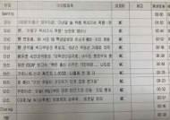 """'아나운서 편파보도' 성명에…KBS """"시간 초과될까봐 생략"""""""