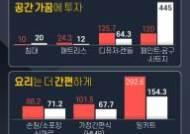 """""""축의금 80% 카톡으로"""" """"장례식장 식사 조문객 70% 감소"""""""