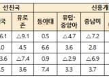 """<!HS>성장률<!HE> 4%로 내린 <!HS>세계<!HE>은행 """"방역 실패 땐 1.6%까지 급락"""""""