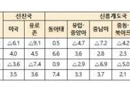 """성장률 4%로 내린 세계은행 """"방역 실패 땐 1.6%까지 급락"""""""