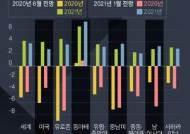 """WB """"글로벌 백신 공급 실패땐 올 세계성장률 1.6%까지 추락"""""""
