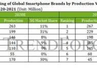 삼성전자, 올 스마트폰 시장서 1위 예상…5G폰은 애플이 우세