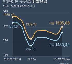 서울 주유소 휘발유 9개월 만에 1500원 넘었다