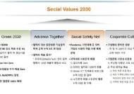 """SK하이닉스 'SV 2030' 발표 """"협력사 기술 지원 위해 3조 투자"""""""