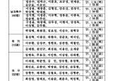국군체육부대, 서류합격자 발표…야구 32명, 축구 40명